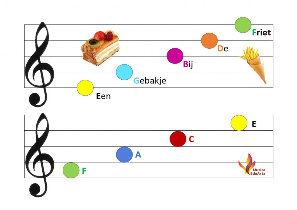 Pianoles - Notenlezen