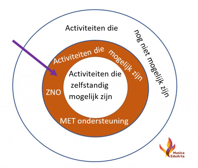 Zone van naaste ontwikkeling